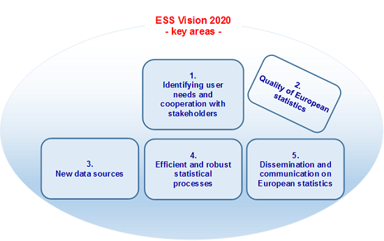 ESS Vision 2020 key areas